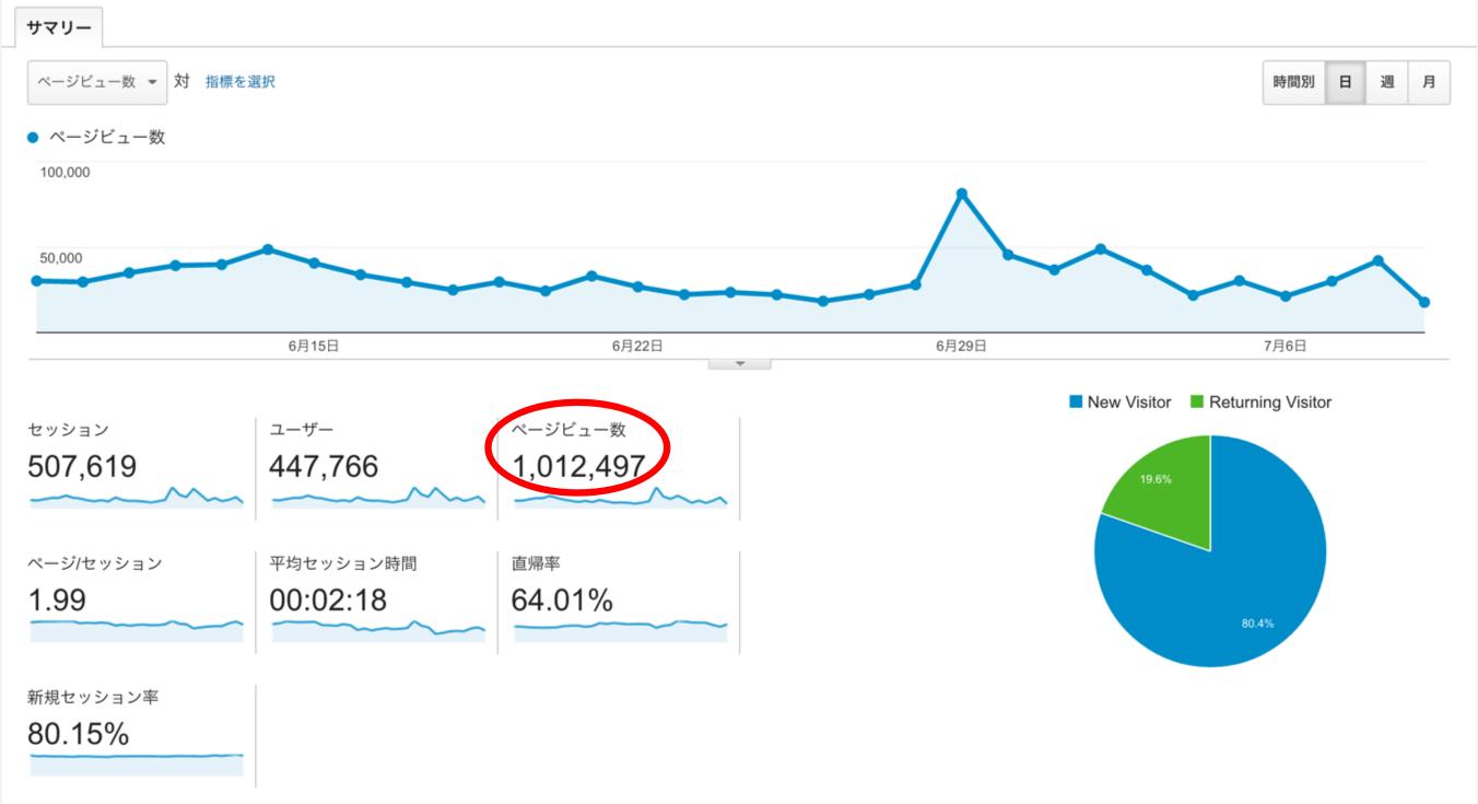 100万PV 2 - ブログ初心者がアクセスアップのために「やるべきこと」と「やっちゃダメなこと」